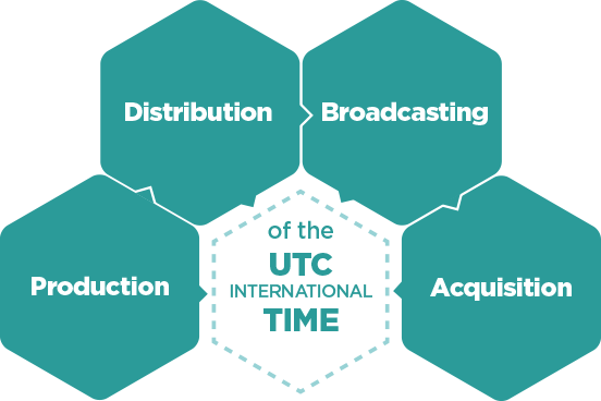 International Time UTC, production, distribution, broadcasting, acquisition