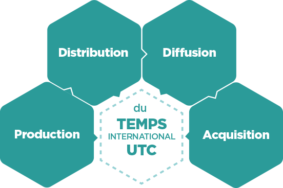 Temps International UTC, production, distribution, diffusion, acquisition